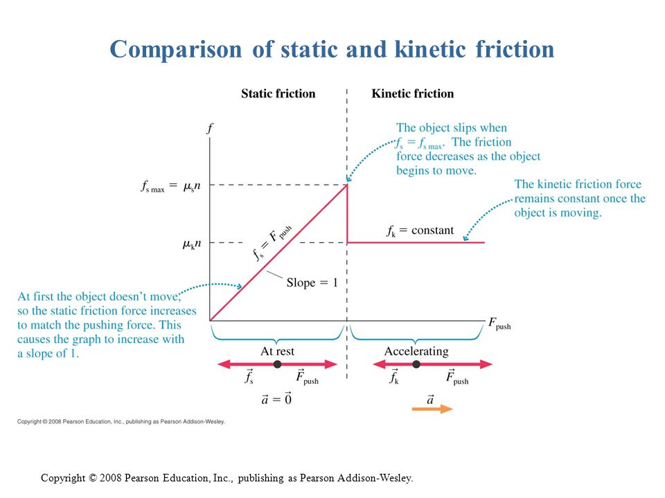 Comparison of static and kinetic friction