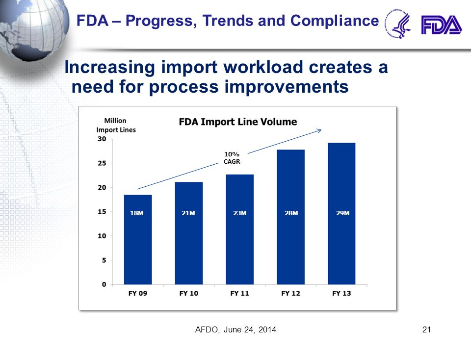 Increasing import workload creates a need for process improvements