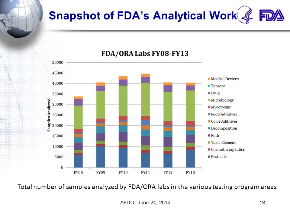 Snapshot of FDA's Analytical Work