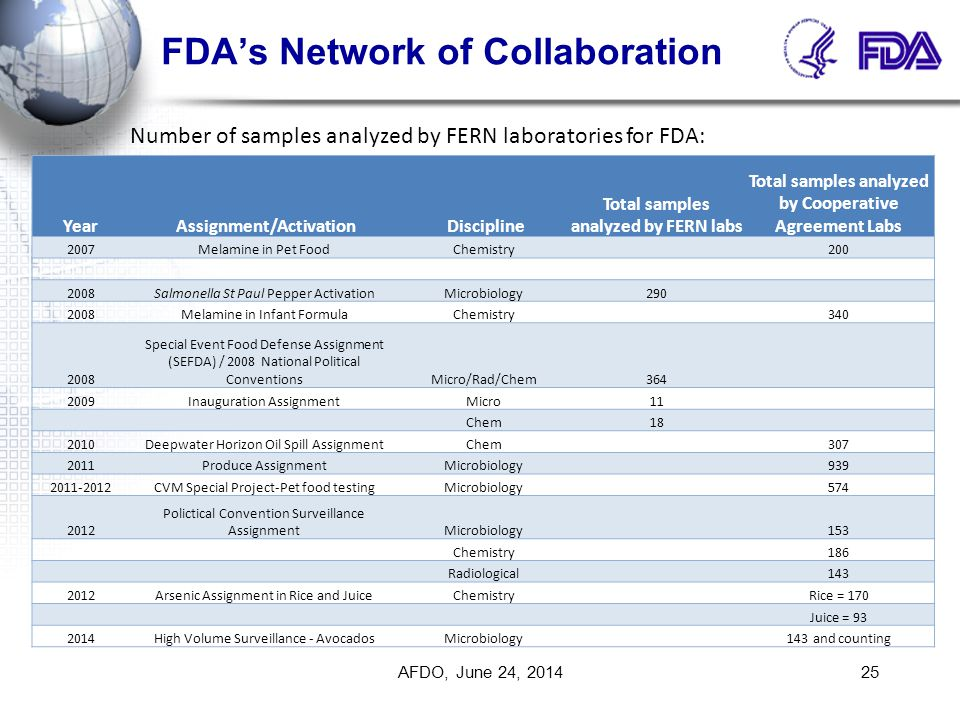 FDA's Network of Collaboration