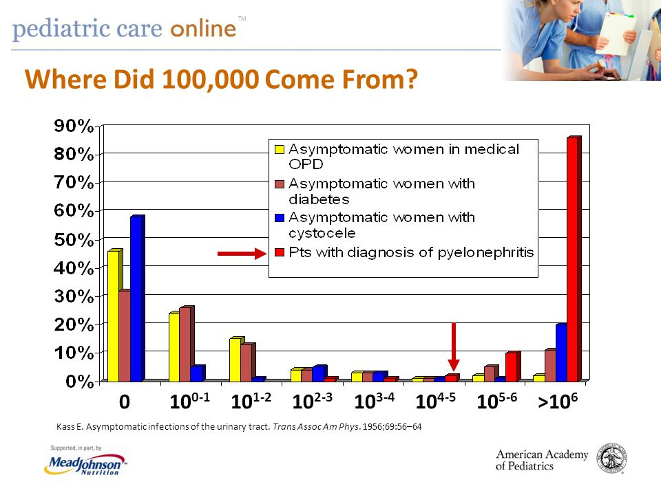Where Did 100,000 Come From 0 100-1 101-2 102-3 103-4 104-5 105-6 >106.