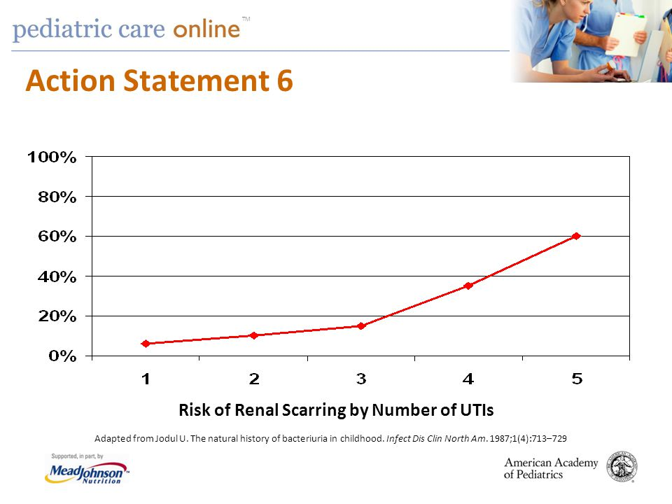 Risk of Renal Scarring by Number of UTIs