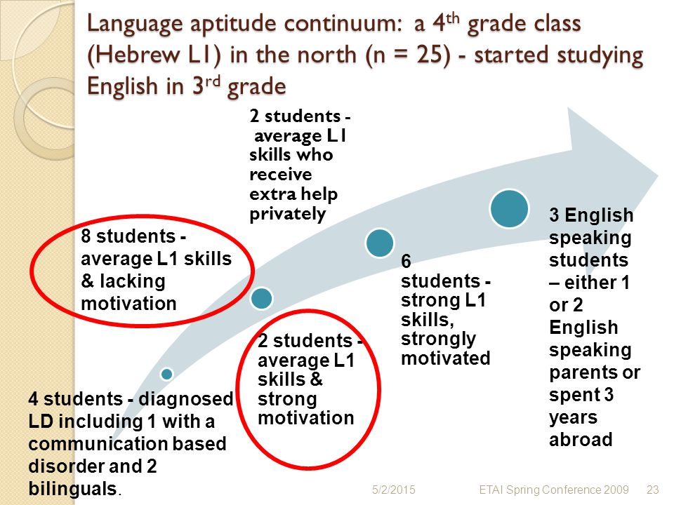 Language aptitude continuum: a 4th grade class (Hebrew L1) in the north (n = 25) - started studying English in 3rd grade