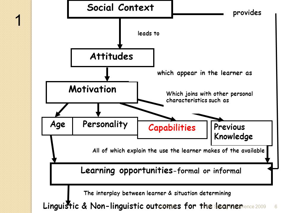 Learning opportunities-formal or informal