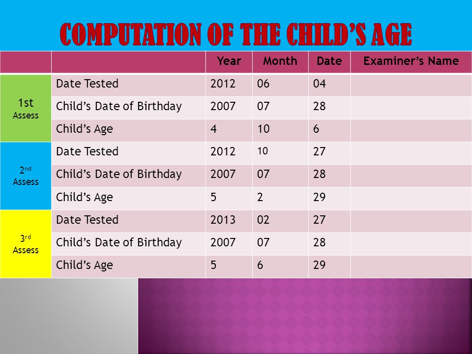 COMPUTATION OF THE CHILD'S AGE