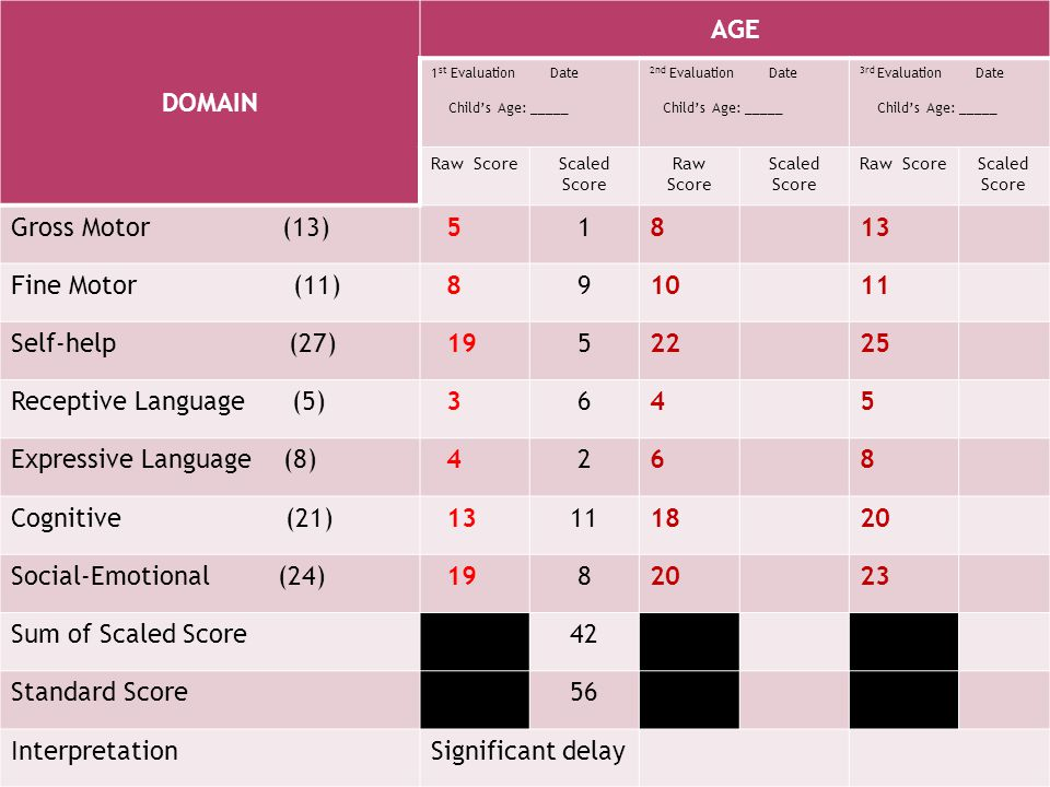 Expressive Language (8) 2 Cognitive (21) 18 20 Social-Emotional (24)