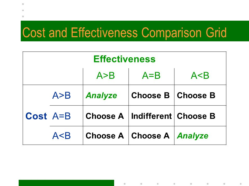 Cost and Effectiveness Comparison Grid