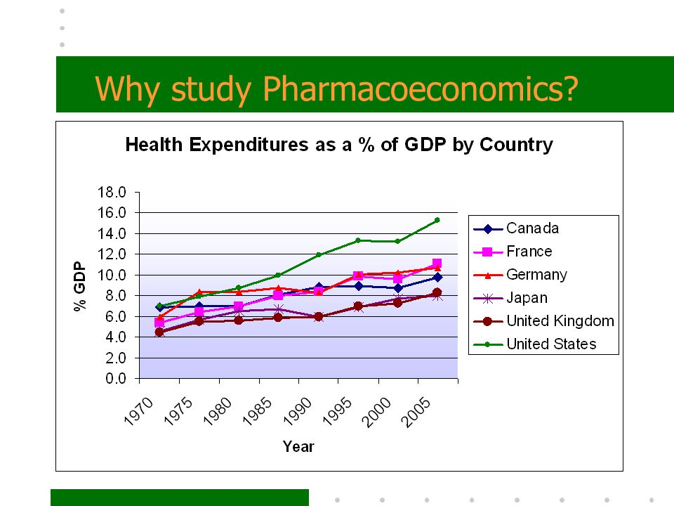 Why study Pharmacoeconomics