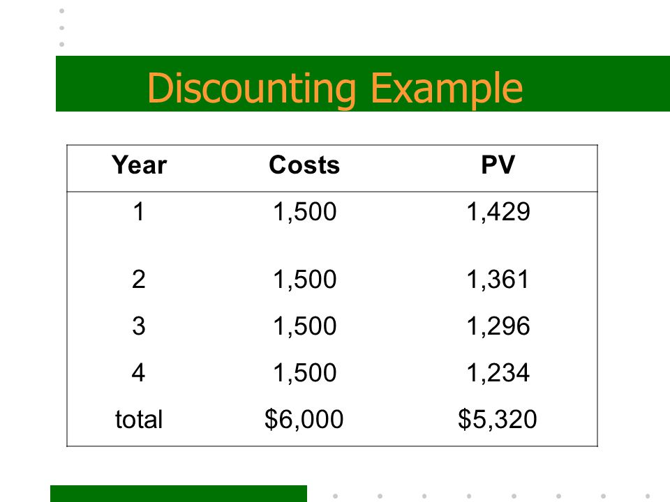 Discounting Example Year Costs PV 1 1,500 1,429 2 1,361 3 1,296 4