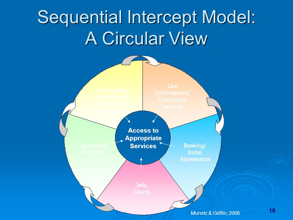 Sequential Intercept Model: A Circular View