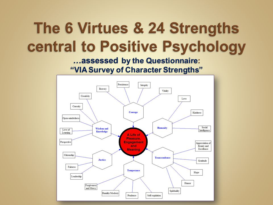 The 6 Virtues & 24 Strengths central to Positive Psychology …assessed by the Questionnaire: VIA Survey of Character Strengths
