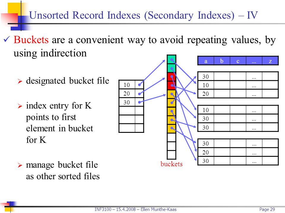 Unsorted Record Indexes (Secondary Indexes) – IV