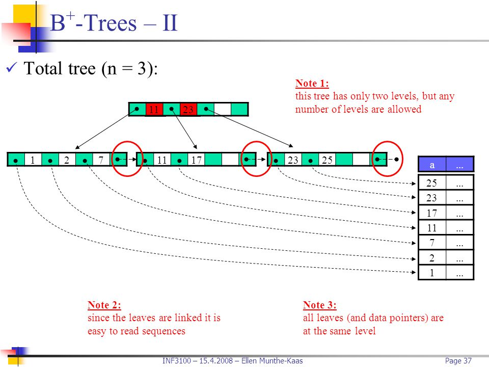 B+-Trees – II Total tree (n = 3):