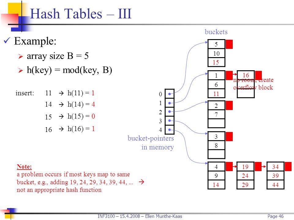 Hash Tables – III Example: array size B = 5 h(key) = mod(key, B)