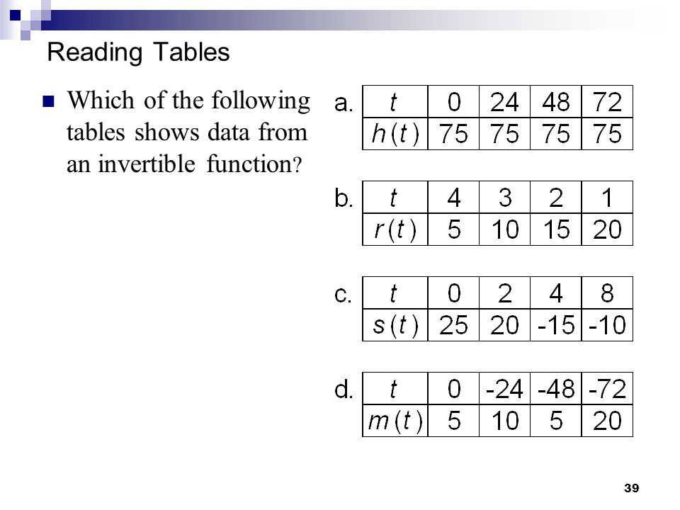 Reading Tables Which of the following tables shows data from an invertible function