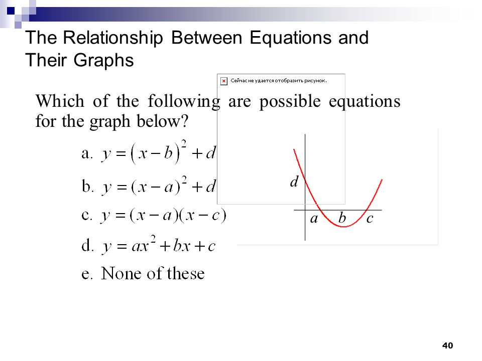 The Relationship Between Equations and Their Graphs