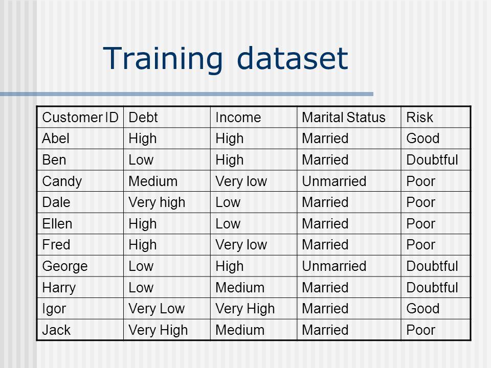 Training dataset Customer ID Debt Income Marital Status Risk Abel High