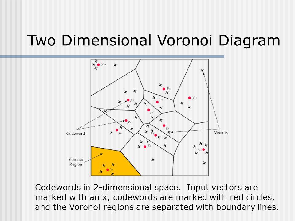 Two Dimensional Voronoi Diagram