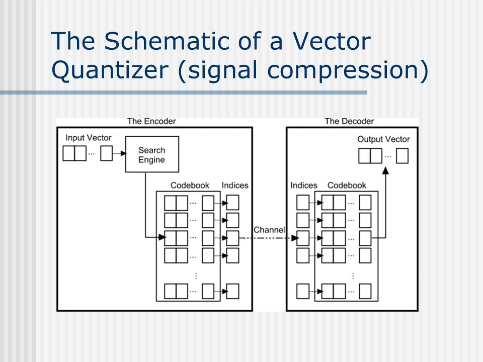 The Schematic of a Vector Quantizer (signal compression)