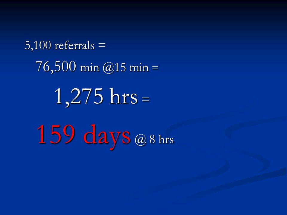 5,100 referrals = 76,500 min @15 min = 1,275 hrs = 159 days @ 8 hrs