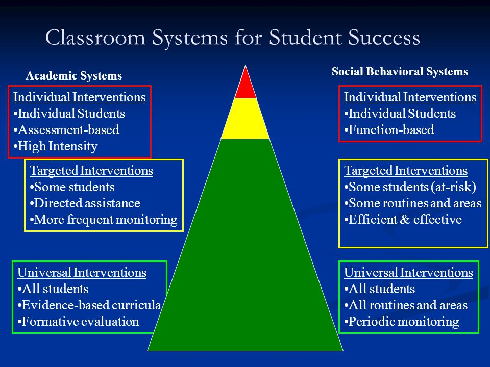 Classroom Systems for Student Success