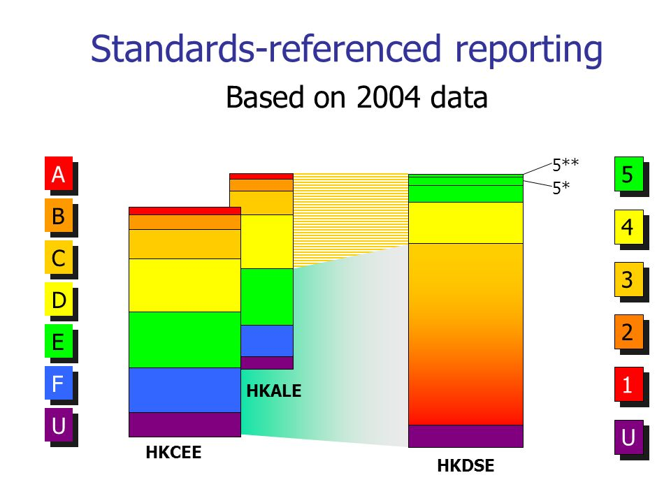 Standards-referenced reporting