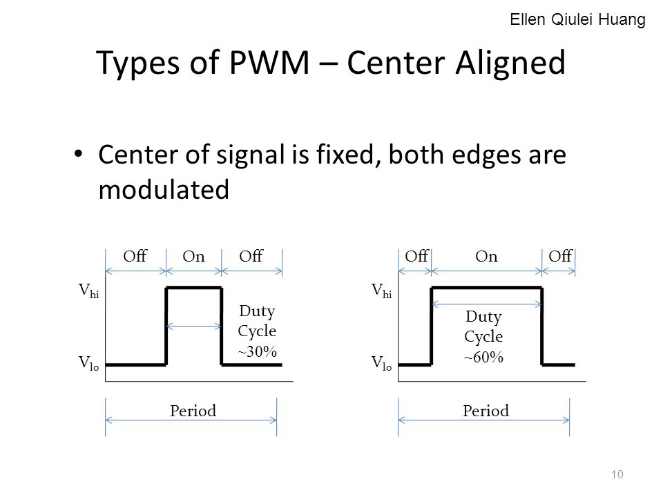 Types of PWM – Center Aligned