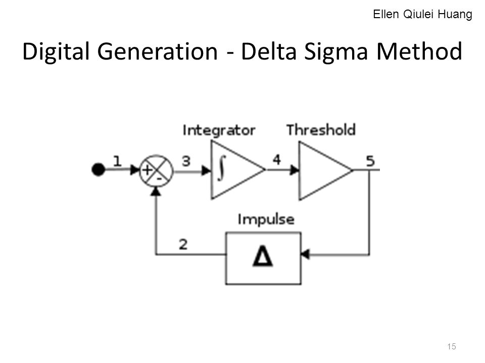 Digital Generation - Delta Sigma Method