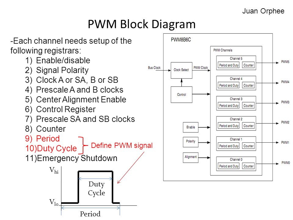 Juan Orphee PWM Block Diagram. -Each channel needs setup of the following registrars: Enable/disable.