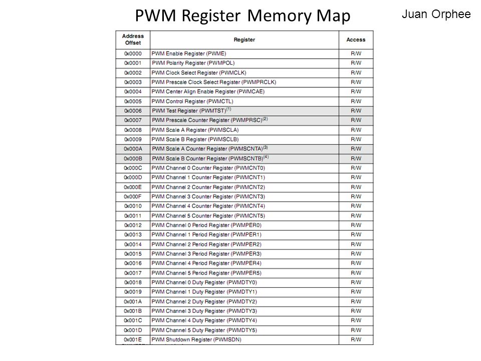 PWM Register Memory Map