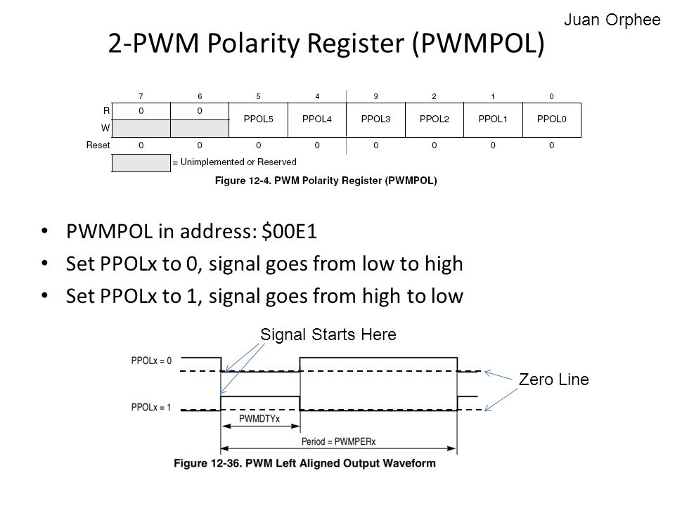 2-PWM Polarity Register (PWMPOL)