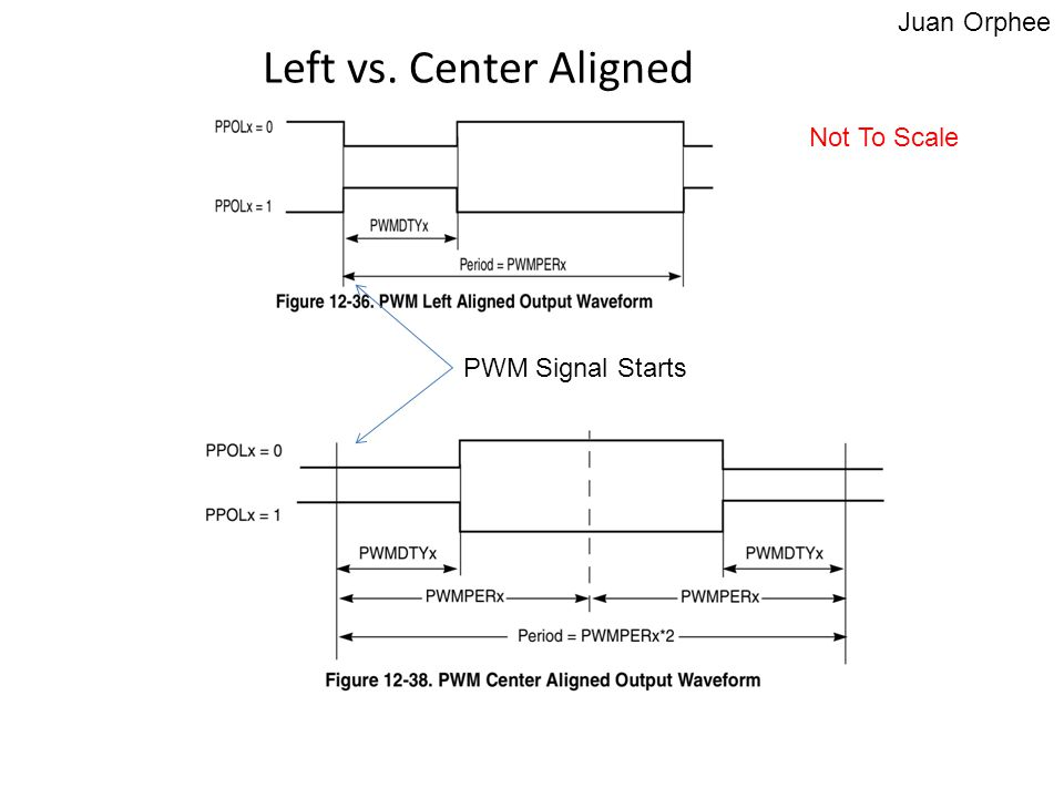 Left vs. Center Aligned Juan Orphee Not To Scale PWM Signal Starts
