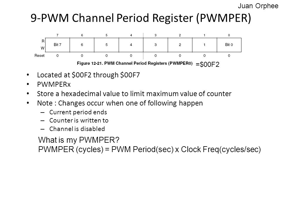 9-PWM Channel Period Register (PWMPER)