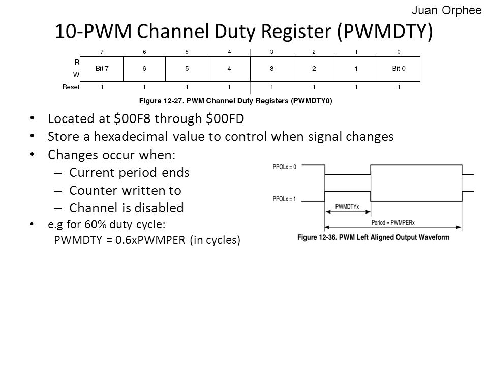 10-PWM Channel Duty Register (PWMDTY)