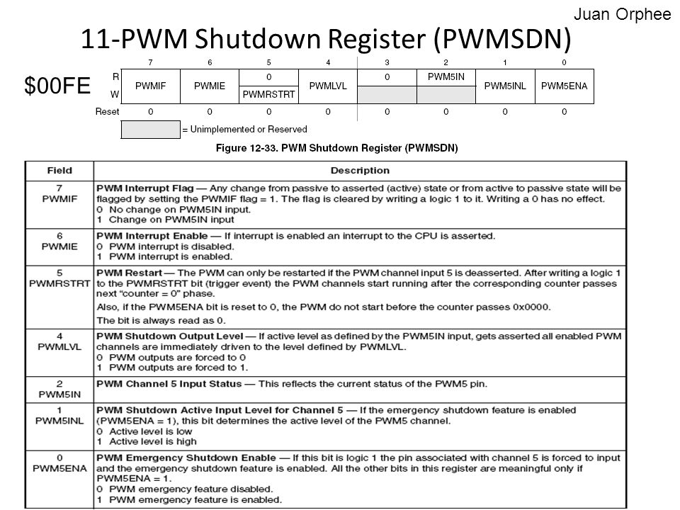 11-PWM Shutdown Register (PWMSDN)