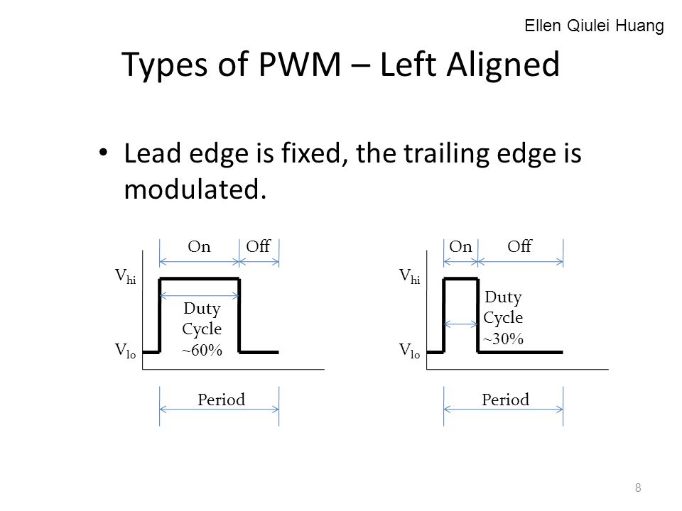 Types of PWM – Left Aligned