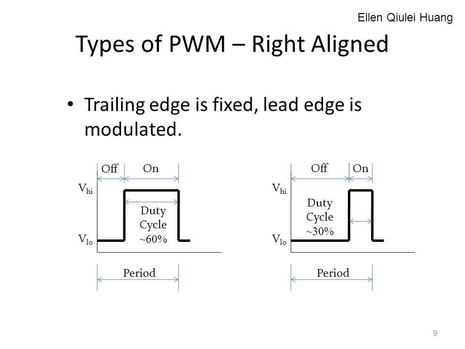 Types of PWM – Right Aligned