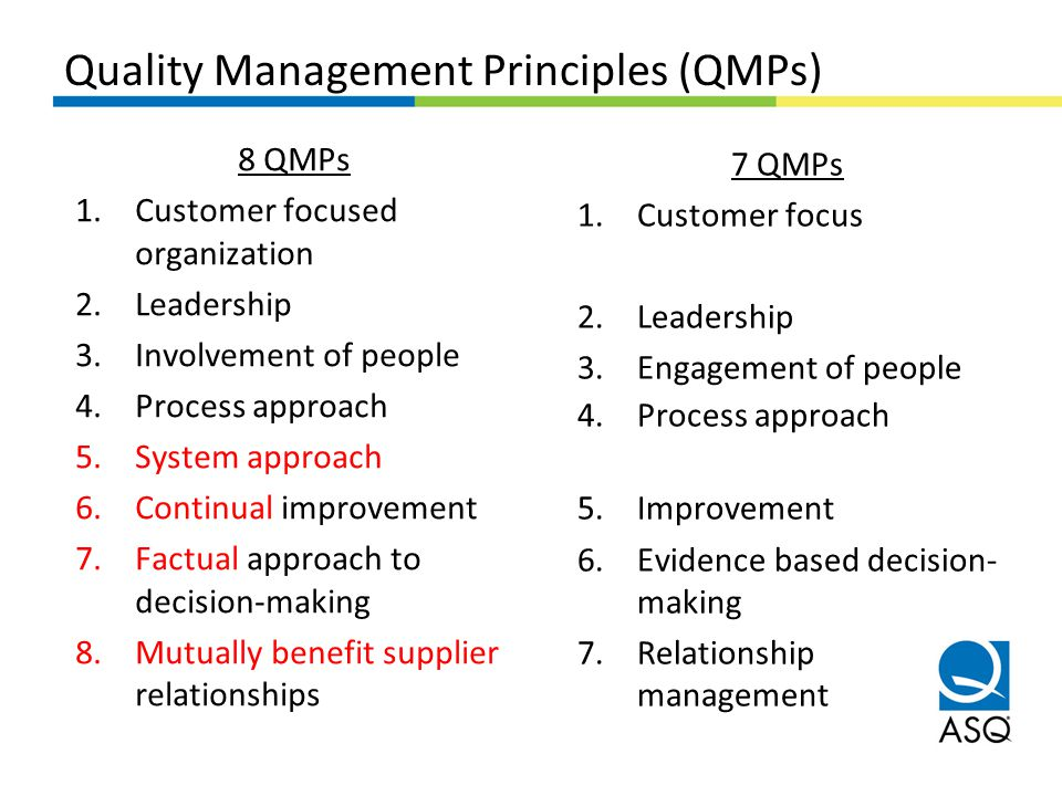 Quality Management Principles (QMPs)
