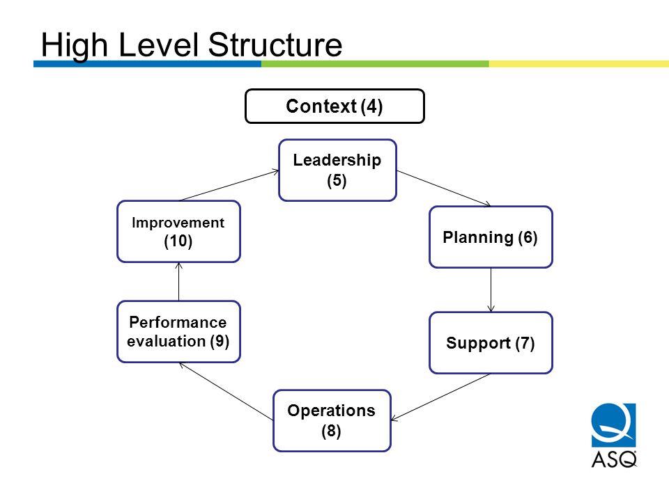 Performance evaluation (9)