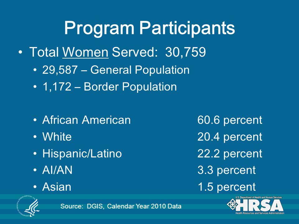 Program Participants Total Women Served: 30,759