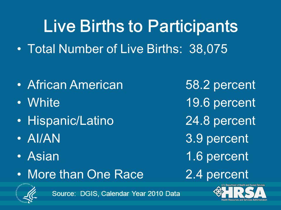 Live Births to Participants