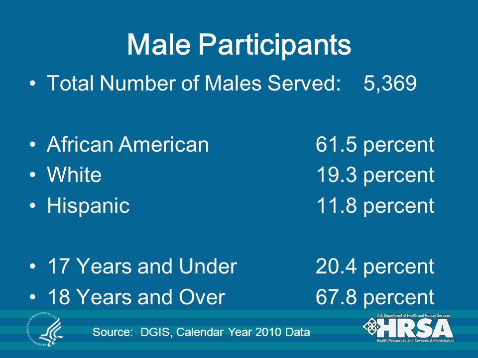 Male Participants Total Number of Males Served: 5,369