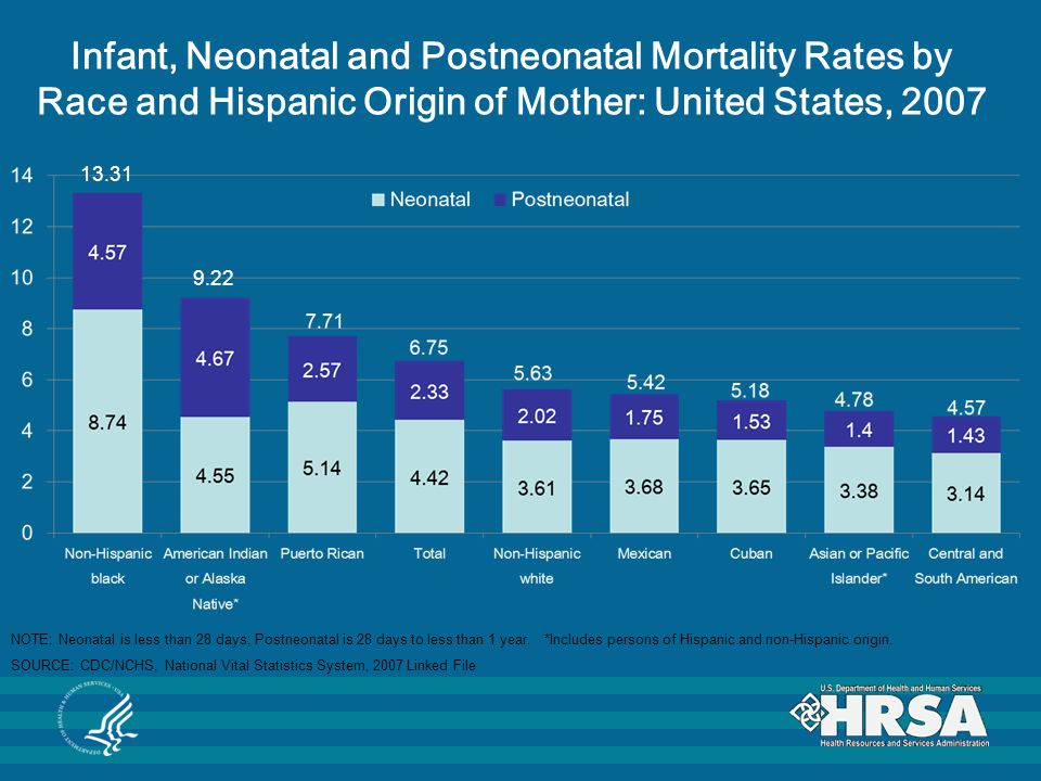 Infant, Neonatal and Postneonatal Mortality Rates by Race and Hispanic Origin of Mother: United States, 2007