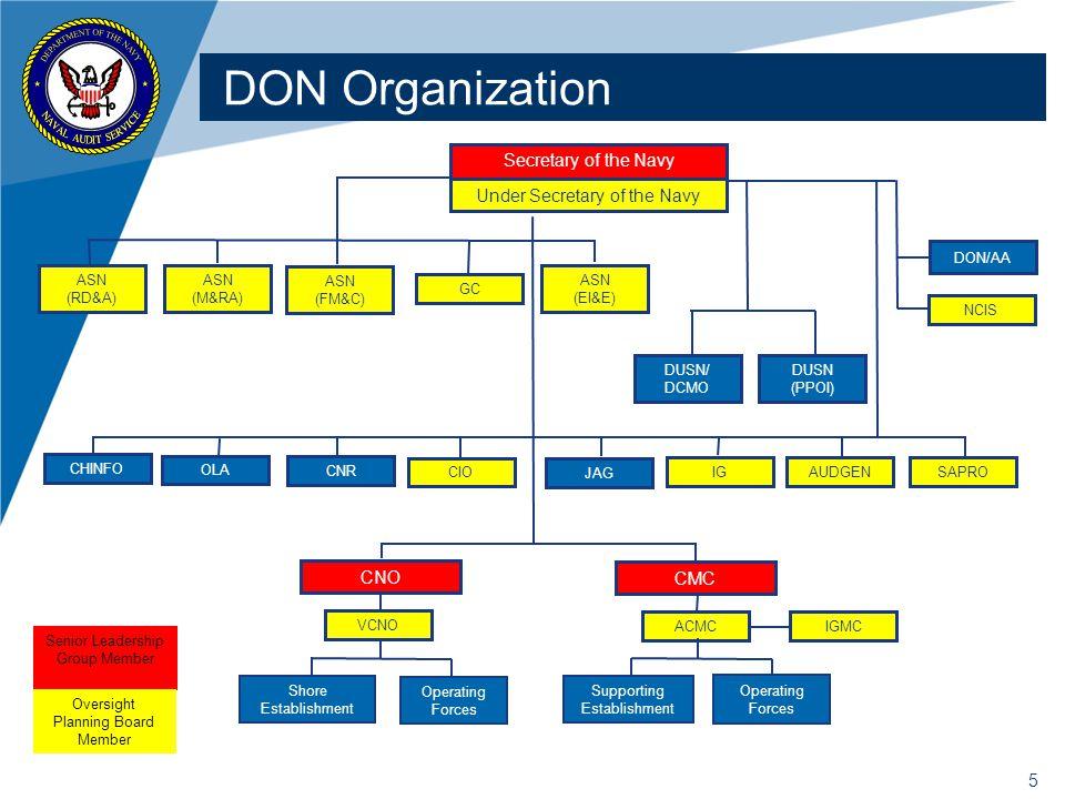 DON Organization Secretary of the Navy Under Secretary of the Navy CNO