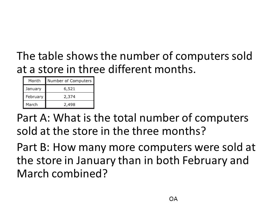 The table shows the number of computers sold at a store in three different months. Part A: What is the total number of computers sold at the store in the three months Part B: How many more computers were sold at the store in January than in both February and March combined