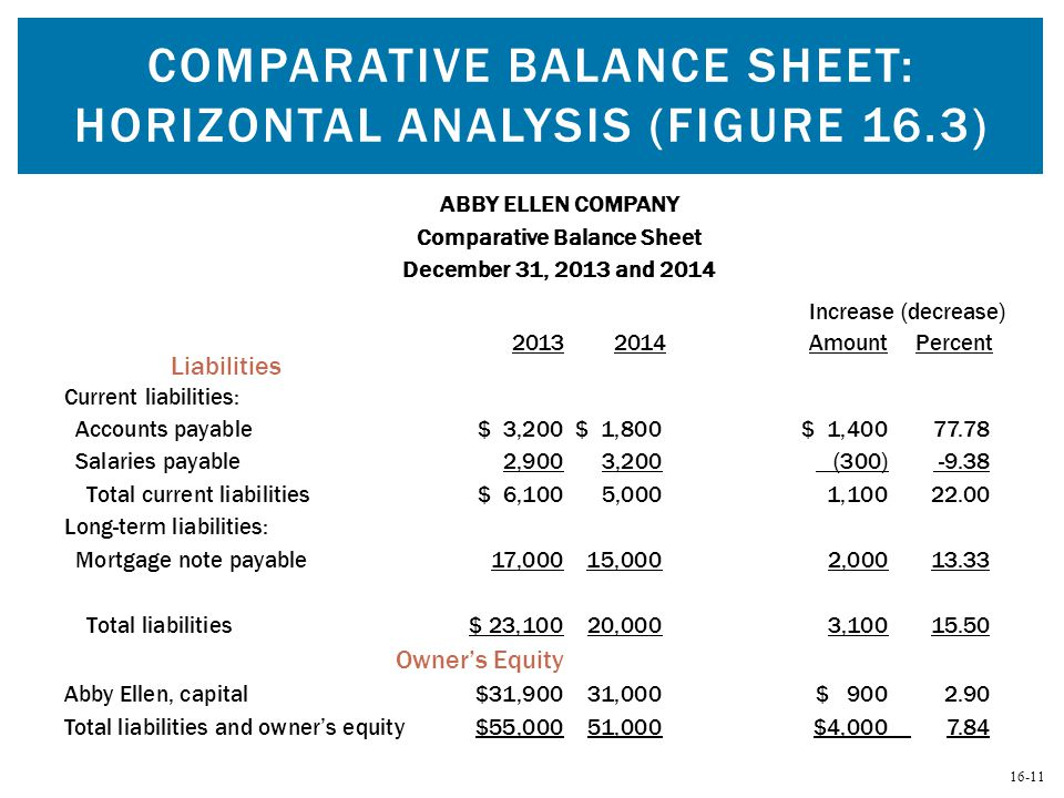 Comparative Balance Sheet: Horizontal Analysis (Figure 16.3)