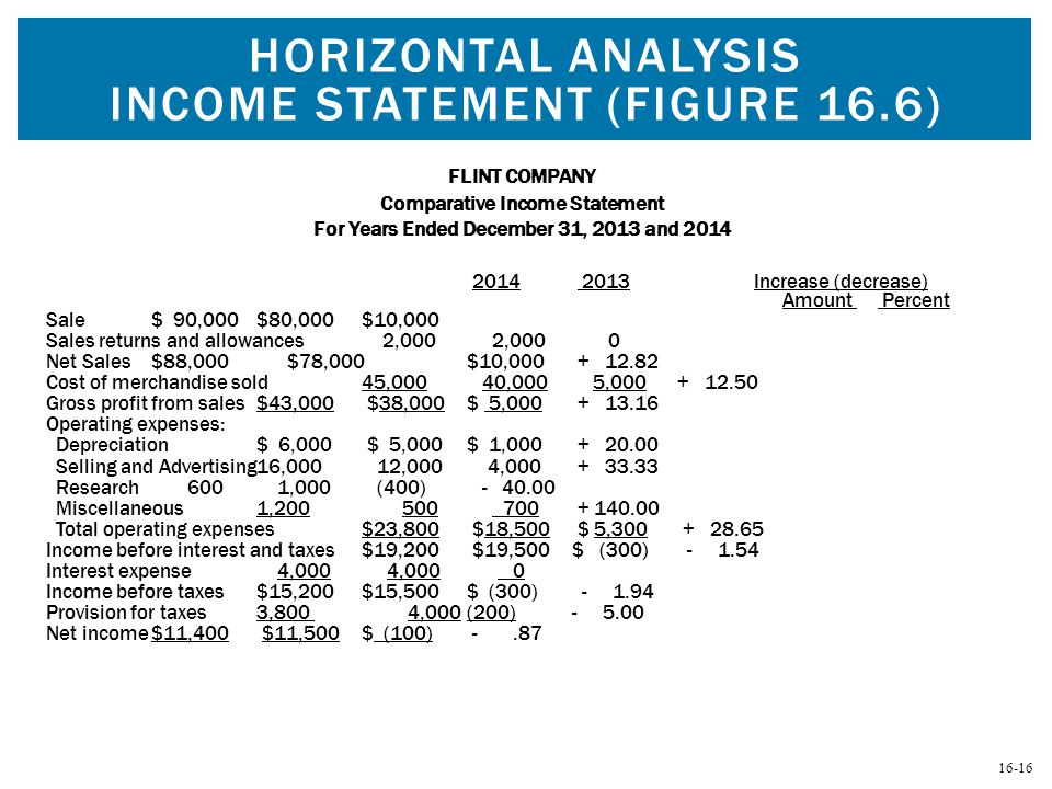Horizontal Analysis Income Statement (Figure 16.6)