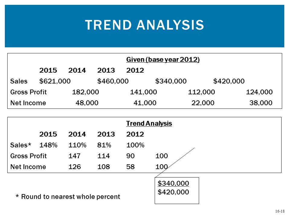 Trend Analysis Given (base year 2012)