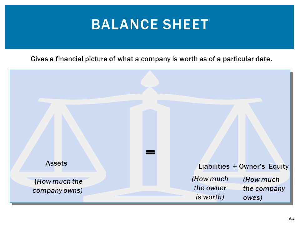 Balance Sheet Gives a financial picture of what a company is worth as of a particular date. = Assets.