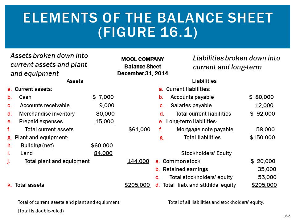Elements of the Balance Sheet (Figure 16.1)